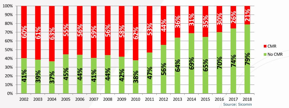 Grafik Anteil biobasierter Inhaltsstoffe Epoxidharz