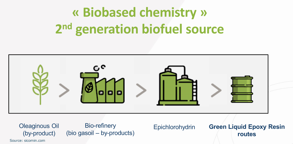 Biobased chemistry 2nd generation biofuel source