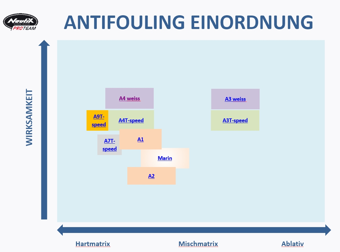 Nautix Antifouling Übersicht Verwendung